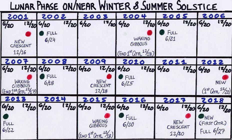 Calendar House: Chapter 1 - Matching Discoveries